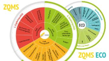 Qualitätsmanagement mit ZQMS