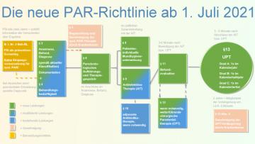 Online-Kurse zur PAR-Richtlinie